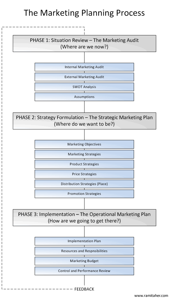 Phases of marketing planning