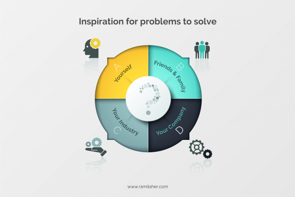 Business Ideas - Problem Solving Sources