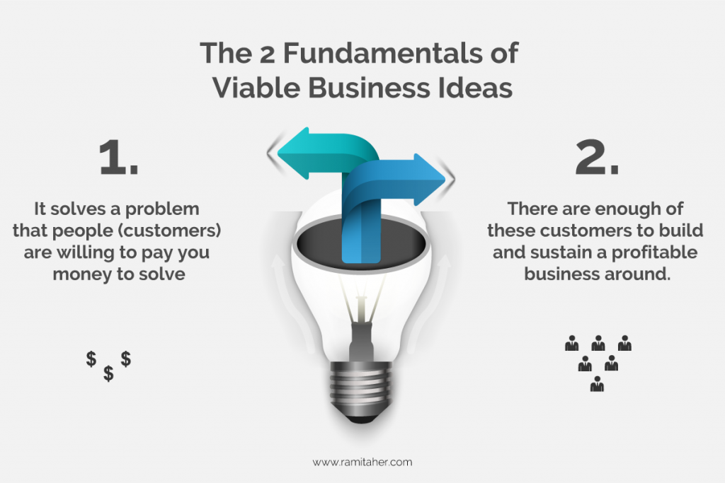 Fundamentals of a Viable Business Idea